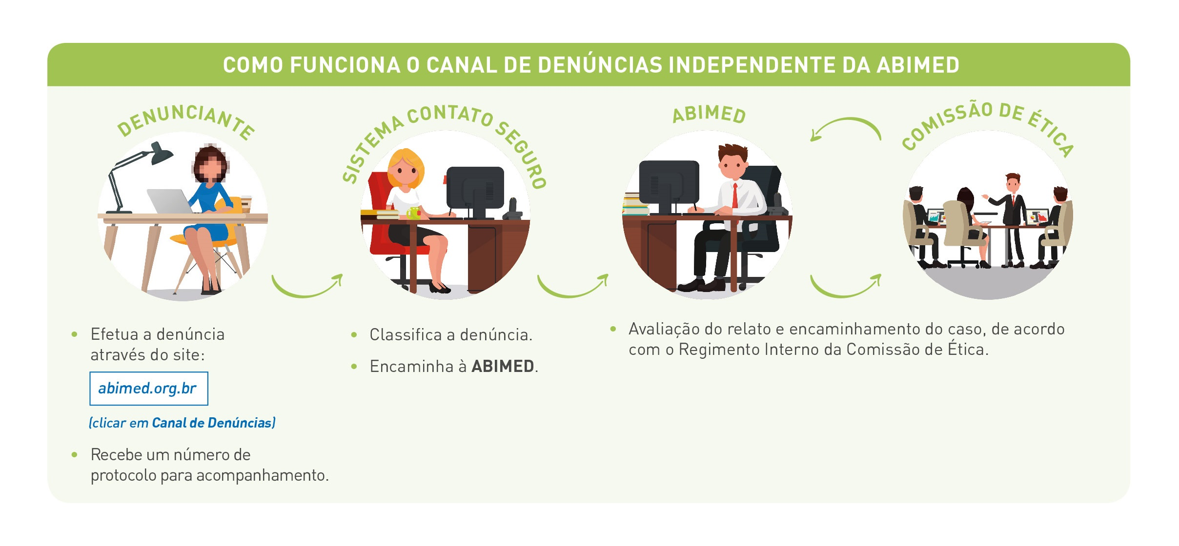 ABIMED lança canal de denúncias independente ABIMED